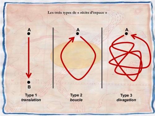 Fig. 13 : Trois types de parcours