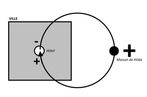Fig. 2 : schéma spatiogénétique du Petit Brown (1949)